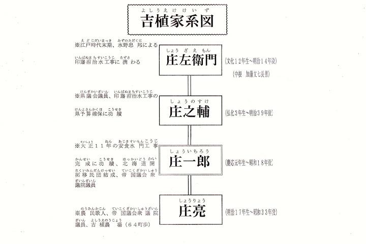吉植家家系図