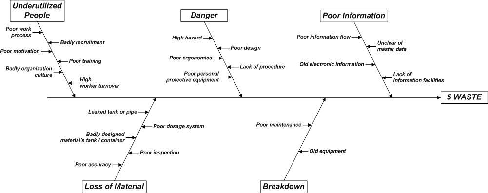 Teknik industri banyak metode atau bidang di teknik industri untuk menyelesaikan permasalahan waste seperti bidang riset operasi teknik produksi ergonomi selengkapnya ccuart Choice Image