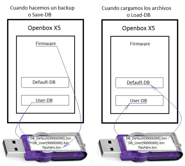 ¿Como manejar la default/user database en el Openbox X5? Load-saveDB