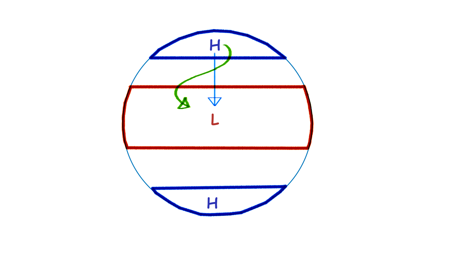 Diagram of coriolis effect 28 images the coriolis effect diagram of coriolis effect 8 arrow in aqua colour is the theoretical wind flow diagram of coriolis effect pooptronica