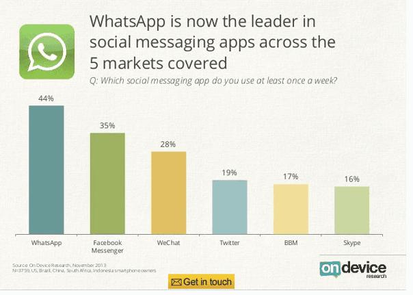 WhatsApp lidera el ránking de aplicaciones de mensajería más usadas en Android y iOS