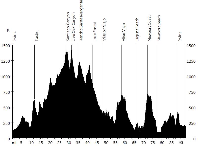 OC Gran Fondo • Route Profile