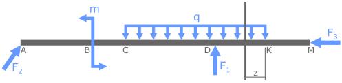 Обозначение расстояния от границы участка до сечения