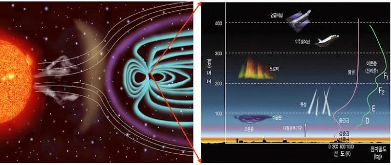 우주환경과 고층대기