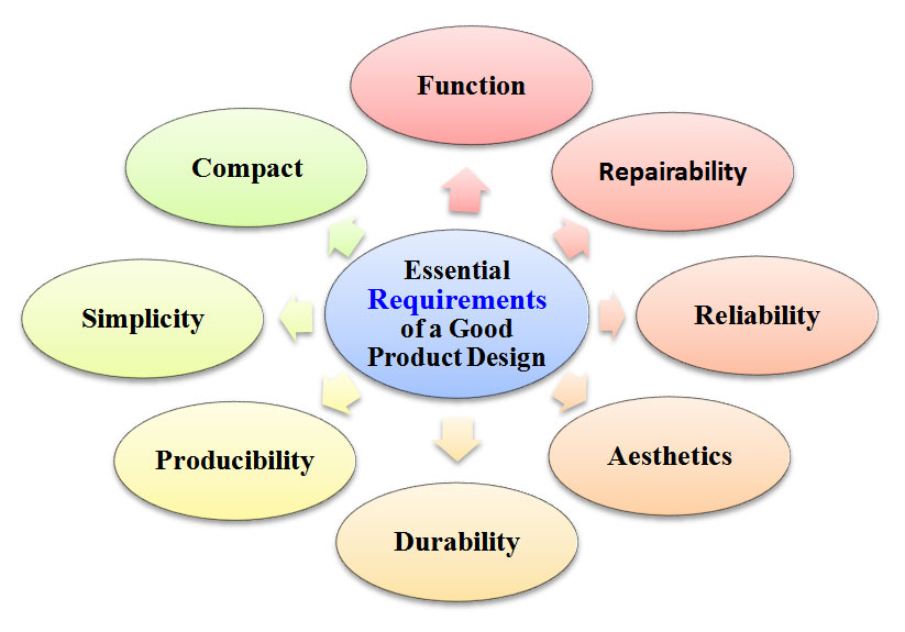 essential requirements of a good product design