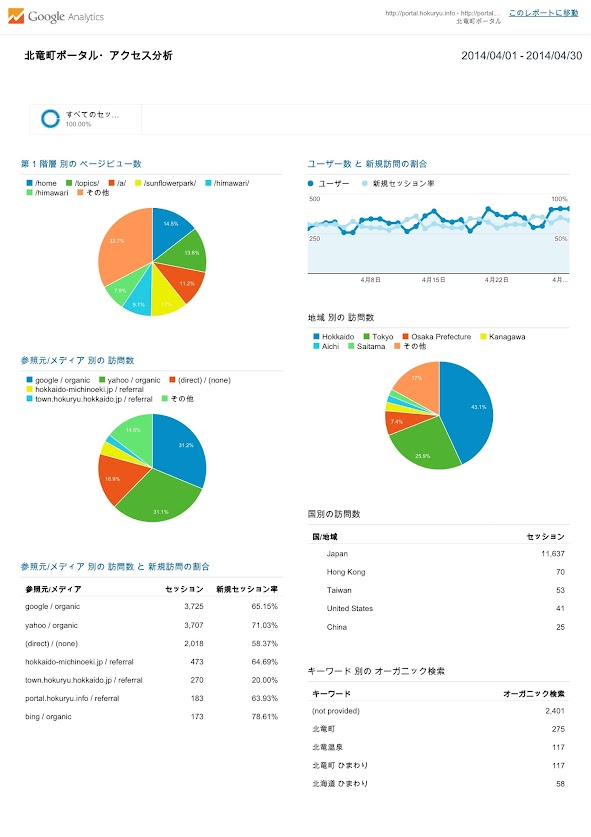 北竜町ポータル・アクセス報告2013年度(2014年3月)