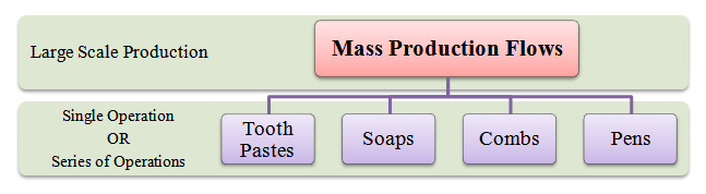 mass production flows