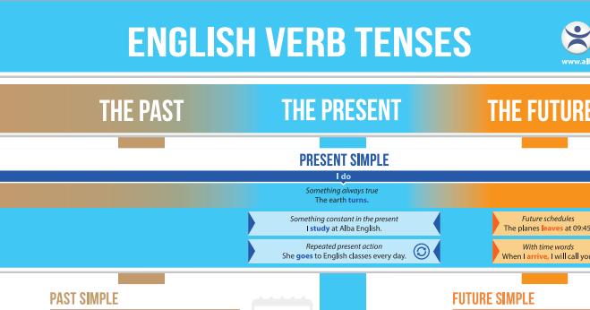 Cuadro de los tiempos verbales en ingl s aprender ingl s for Tiempo aprender ingles