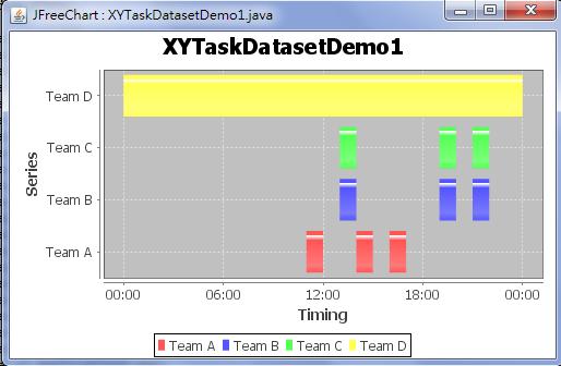 Java Jfreechart Gantt Chart Xytaskdata Set 1