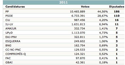 resultados de elecciones generales, выборы в Испании, результаты выборов в Испании, КостаБланка.РФ