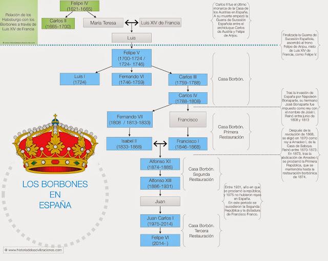 Historia de las civilizaciones: Los borbones en España