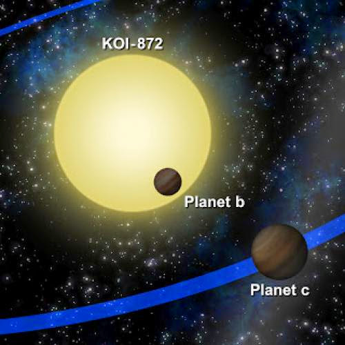Gravitational Perturbation Theory Reveals Unseen Saturn Sized Planet Orbiting Star Koi 872