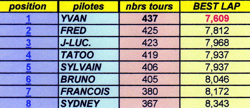 Nouveau club: Slot Racing Club Namur - Page 2 12%2520mai%25202012086