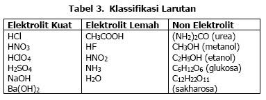 Contoh Elektrolit Kuat Adalah Download Gambar Online
