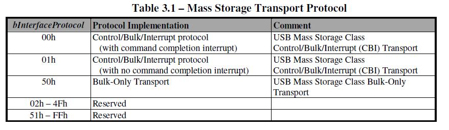 Usb_Spec_MS_trans_proto.png