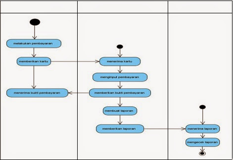 Si1014465530 widuri sistem registrasi pendaftaran siswa baru pada sma n 23 kab tangerang analisa sistem pembayaran biaya spp yang berjalan saat ini pada activity diagram ccuart Choice Image