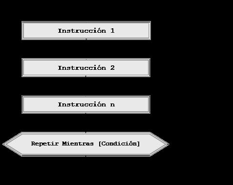 Instruccin hacer repetir mientras do while pseudocdigo y el anidamiento sigue las pautas habituales ccuart Image collections