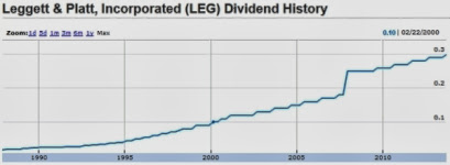 How To Effortlessly Increase Your Dividend Yield