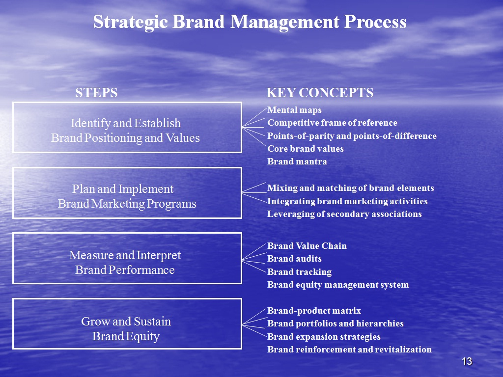 Marketing Tips And Advices Strategic Brand Management Process