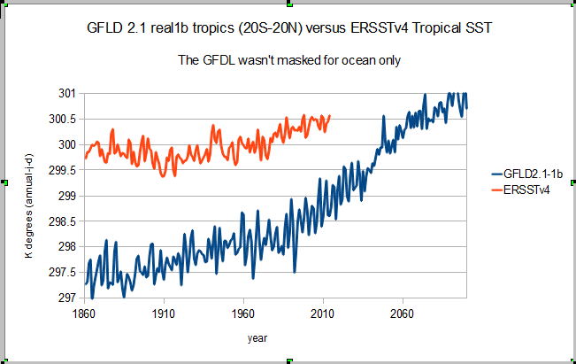Questioning the robustness of the climate modeling paradigm