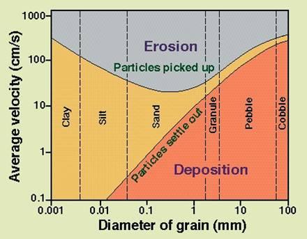 Diagram hjulstrm hasan celebes blog diagram hjulstrm menunjukkan hubungan antara kecepatan aliran dan transportasi butir butir lepas ketika butir telah terendapkan diperlukan energi yang ccuart Gallery