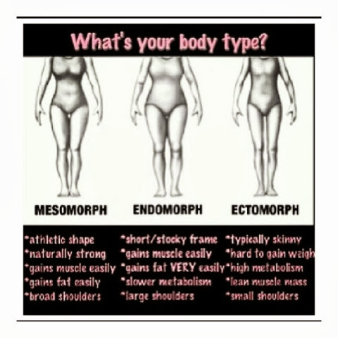 Knowing your body type and its associated metabolism allows you to ...