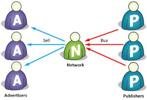 Tổng hợp các trang Ad Networks kiếm tiền bằng đặt quảng cáo web