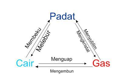 Diagram Perubahan Wujud Zat