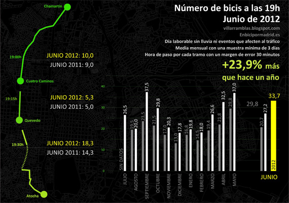 ¿Hay más bicis en Madrid? Junio de 2012 - pincha para ver la imagen ampliada