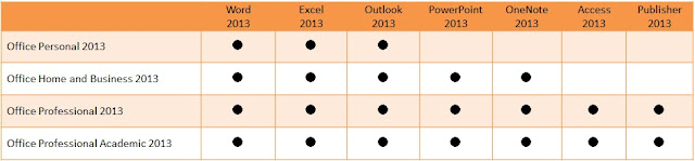 Office2013の各エディション