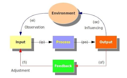 目標式思考模型