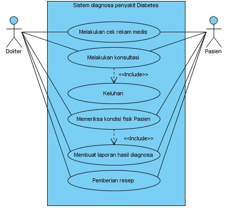 Contoh Skripsi Sistem Pakar Diagnosa Penyakit Kumpulan Berbagai Skripsi