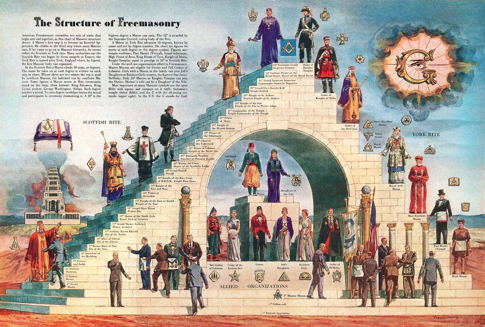Satan angelbabe43s blog the structure of freemasonry chart detailing scottish and york rite degrees fandeluxe Images