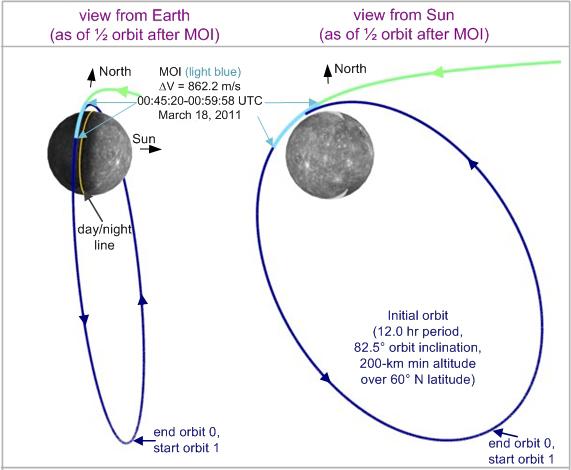 la llegada anunciada del cometa ison . un preludio de nuestra era? MOI+trajectory+and+maneuver-three+views+od194