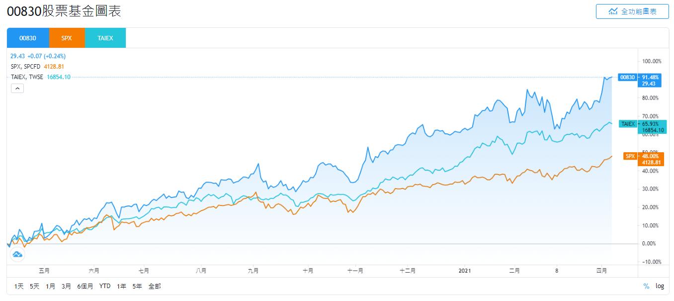 國泰00830、SPX、TAIEX的股價走勢比較