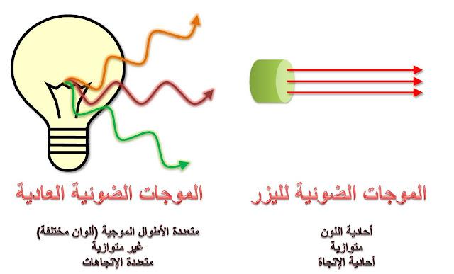 فيزياء الليزر هو تضخيم الضوء عن طريق الانبعاث المستحث للإشعاع