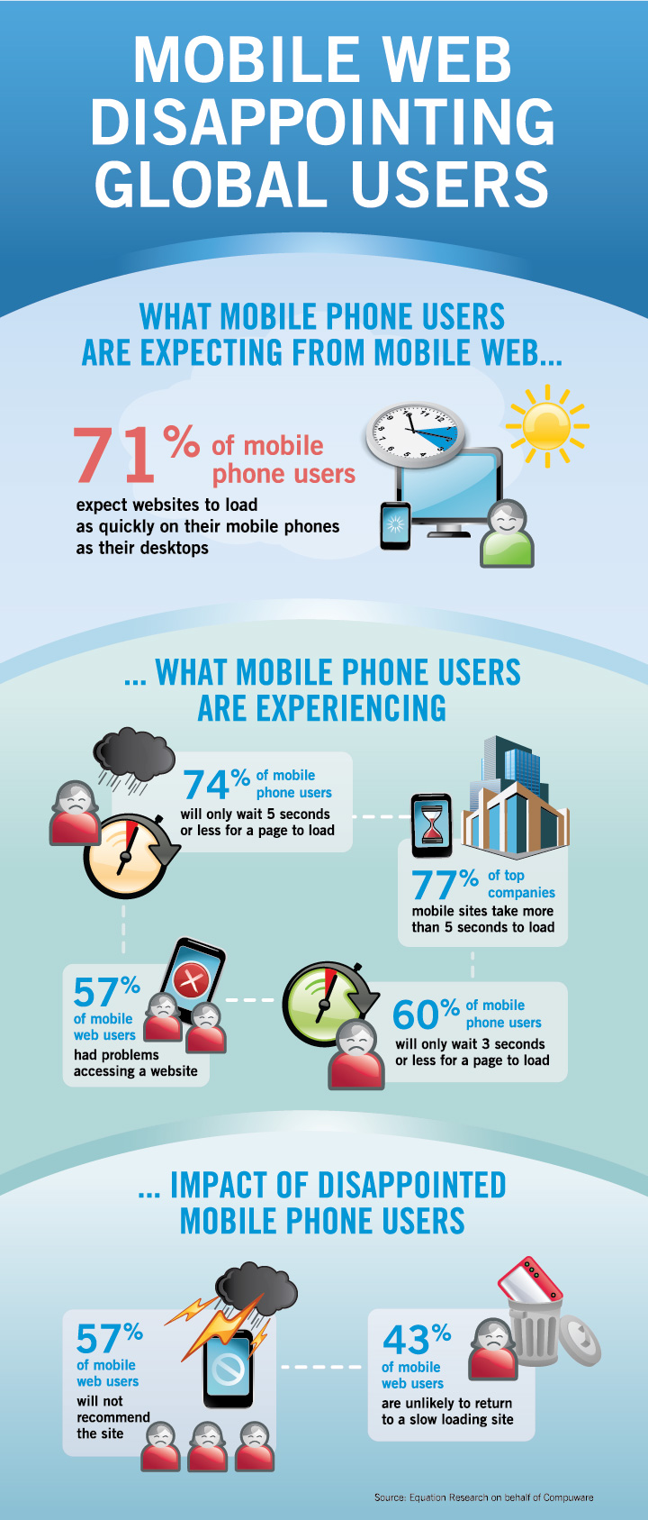 Mobile Web Disappointing Global Users, An Infographic