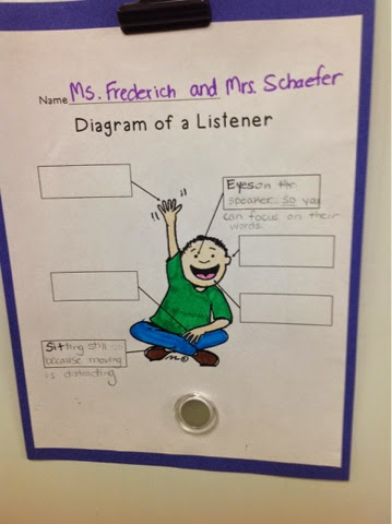 Mrs schaefers 5th grade class diagram of a listener today our buddy class talked about the difference between listening and understanding ccuart Gallery