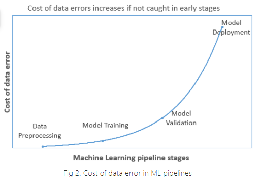ML stages data validation