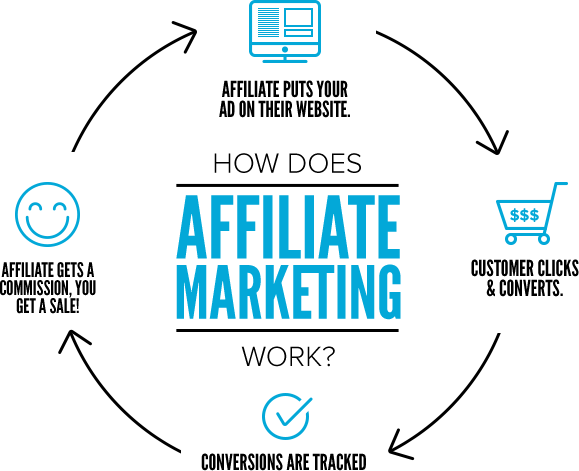 How does affiliate marketing work? (Image Source)