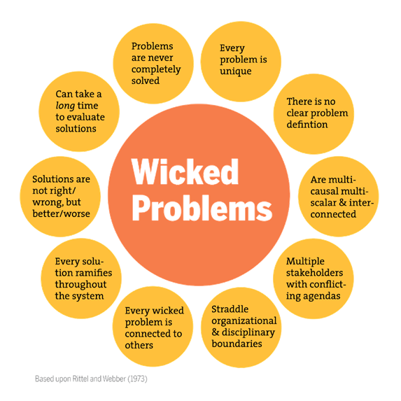 Wicked Problems orange and yellow circle graph describing the different components to wicked problems as they relate to Earth Day.