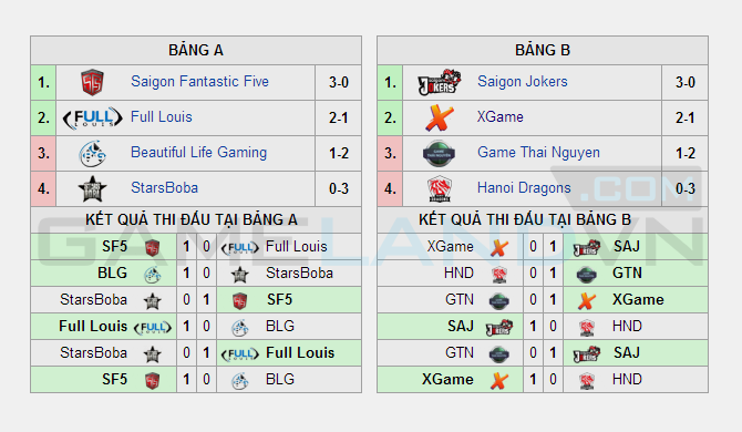 Kết quả vòng loại GPL Mùa Xuân 2014 ngày thứ ba 1