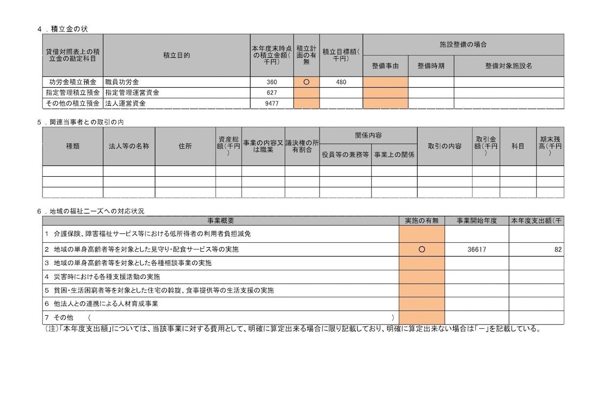 平成27年度の北竜町社会福祉協議会の経営状況(総括表)