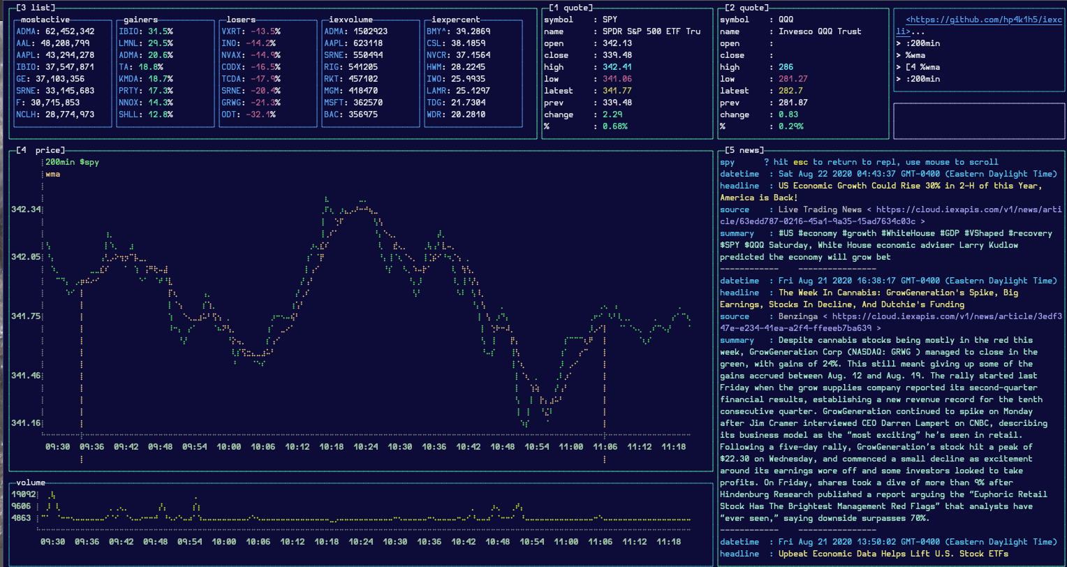 screenshot of a terminal window displaying a stock chart, active gainers/losers, and stock related news