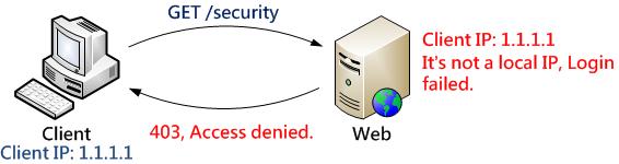 限制 IP 存取
