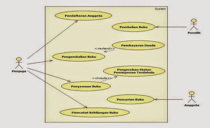 Penggunamaju seventh widuri dengan kata lain use case diagram secara grafis mendeskripsikan siapa yang akan menggunakan sistem dan dalam cara apa pengguna user mengharapkan interaksi ccuart Choice Image
