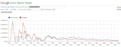 Google Ngram: most wrong vs. wrongest