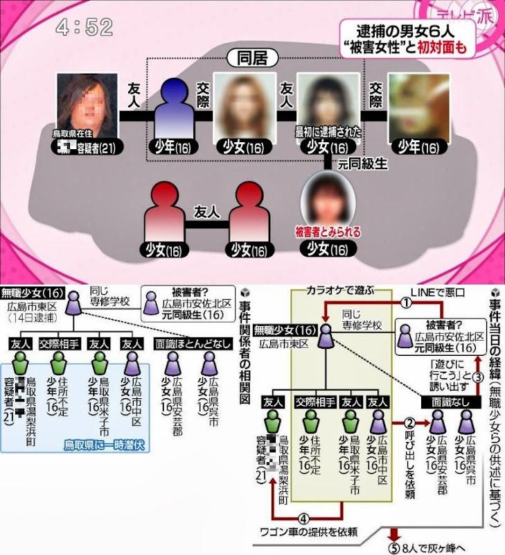 広島女性遺棄事件の相関図