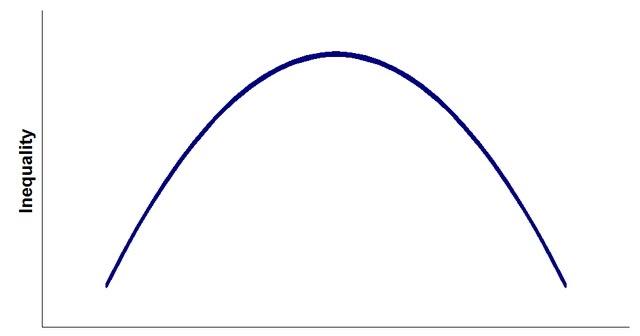 曲線 クズネッツ