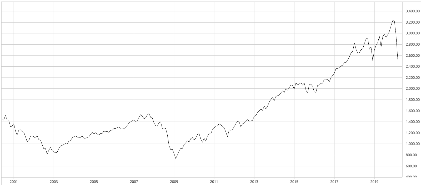 20 Year graph of the S&P 500 between March 2000 and March 2020